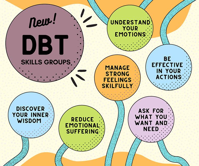 DBT Skills Groups